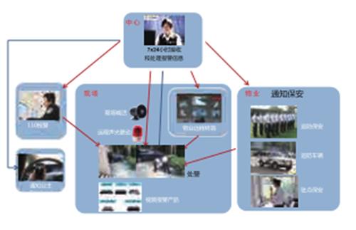 智能视频报警管理平台
