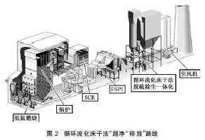 煙氣脫硫脫硝一體化/超凈排放