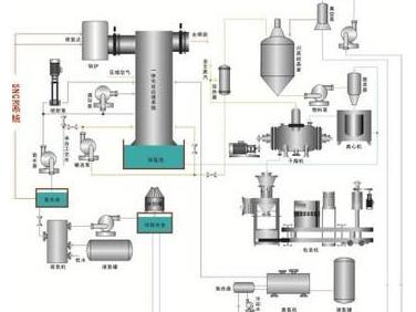 烟气脱硫脱硝一体化/超净排放