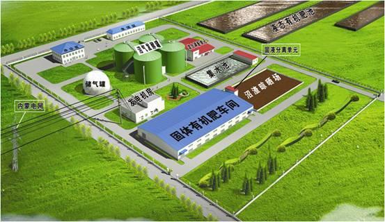 沼气发电技术