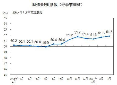 2017年3月中国制造业采购经理指数为51.8%