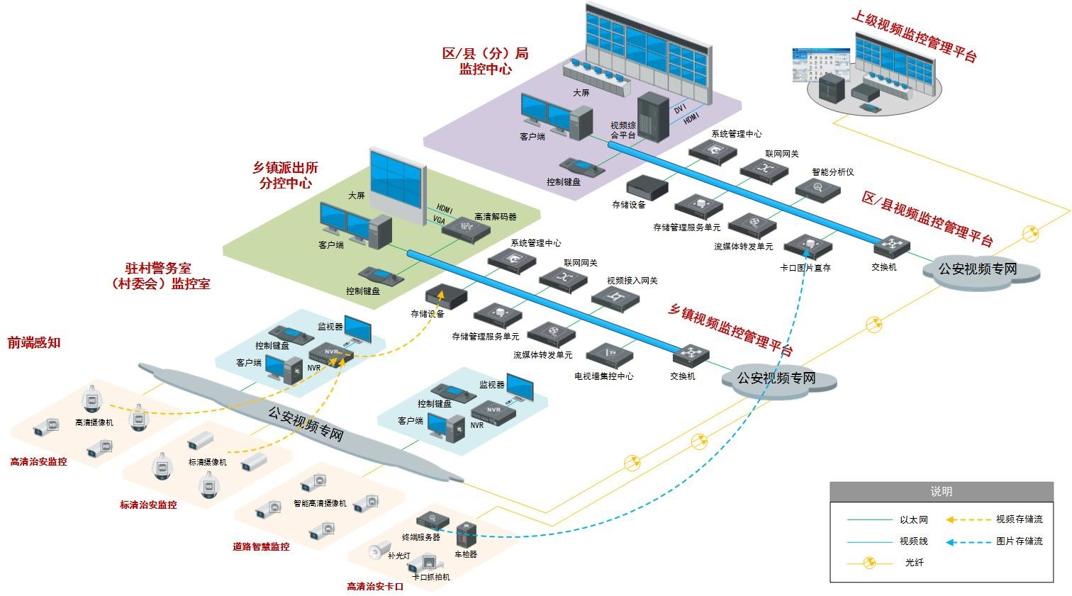 平安鄉鎮監控系統解決方案