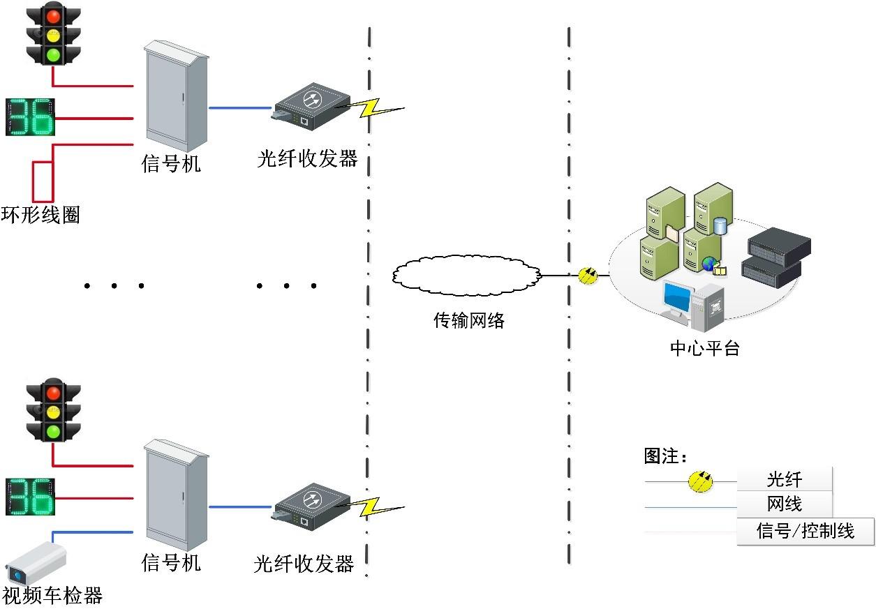 交通信號控制系統解決方案