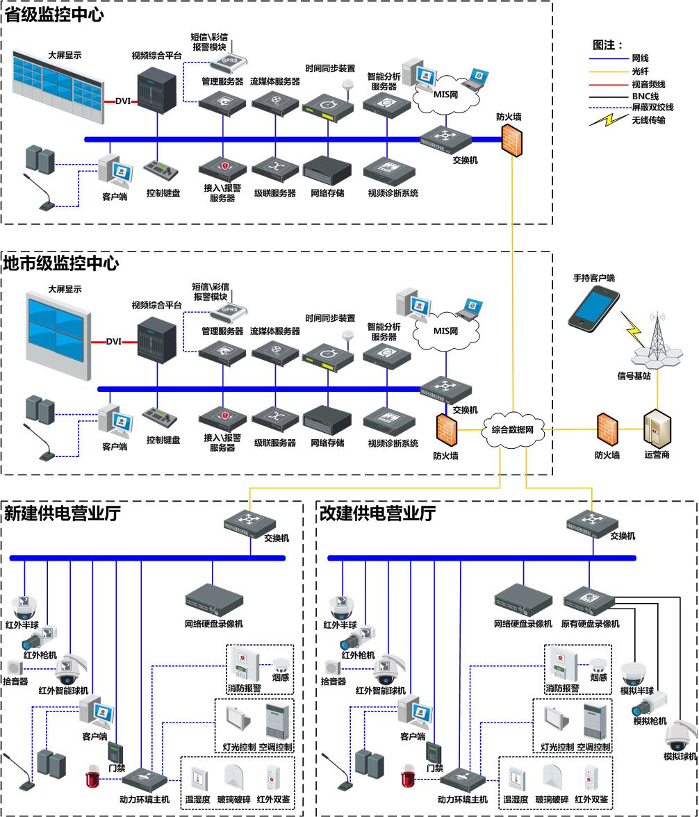 供電營業廳綜合監管系統解決方案