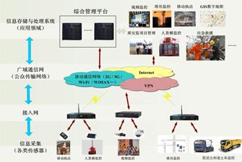 建設工程安全質量物聯網解決方案