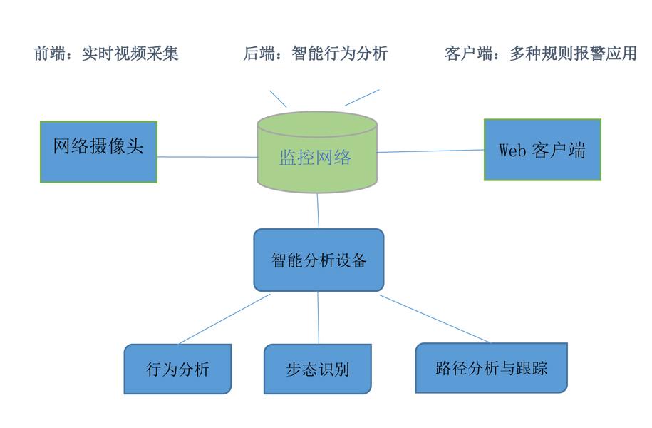 行为分析与预测解决方案(行为分析、步态识别、路径分析与跟踪)