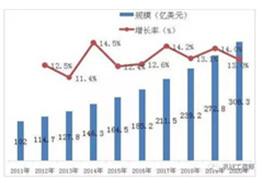 中国制造业老大的位置能保住吗?