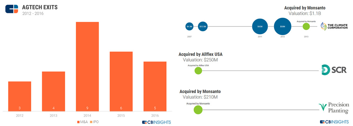 农业科技领域有什么投资机会?看这5大趋势就知道了 | 数据看趋势