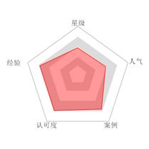 李坤--高级技师