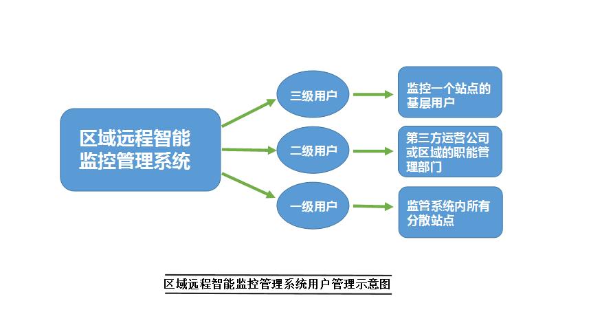 污水站点运行监控系统介绍