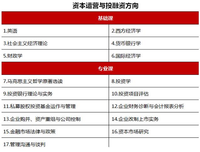 中央财经大学 FUN88官网备用网址高级研修班招生简章