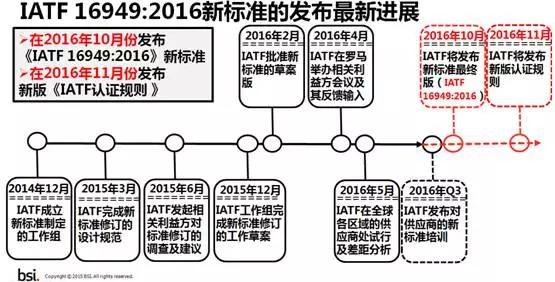 ITAF16949必威精装版官网下载咨询