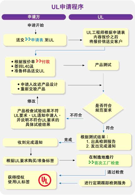 UL产品必威精装版官网下载咨询