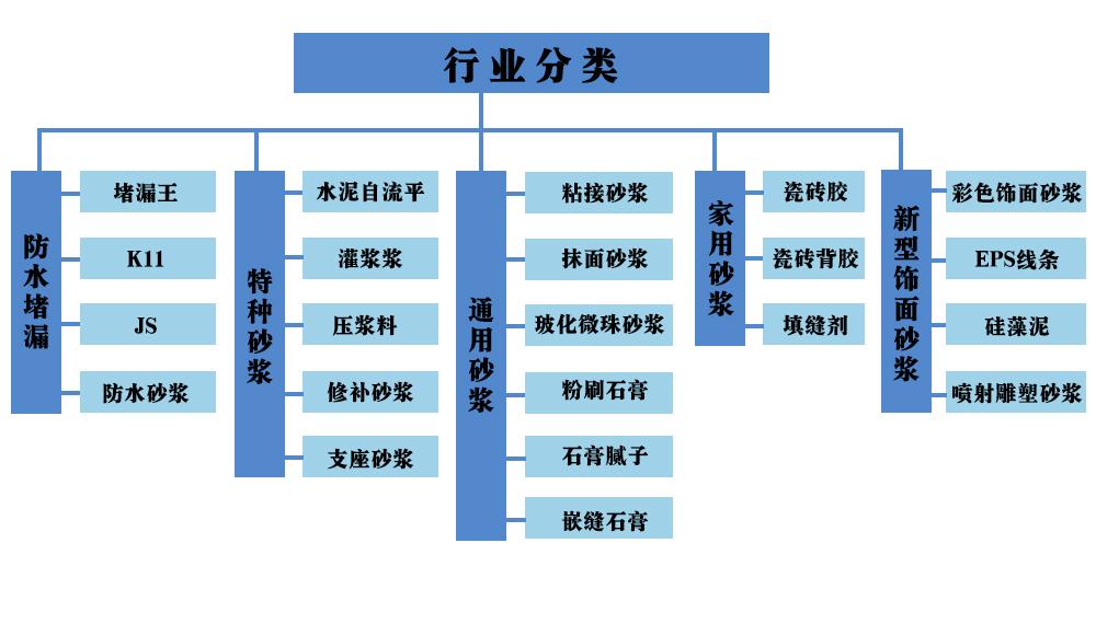 公司行业分类