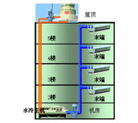 水冷冷水机组制冷空调系统