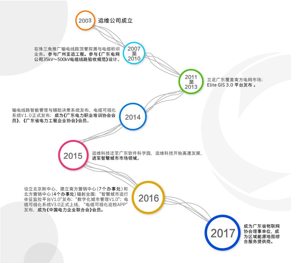 发展历程-01.jpg