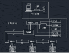 成都生物制品研究所分包装车间自动化控制系统和智能化系统