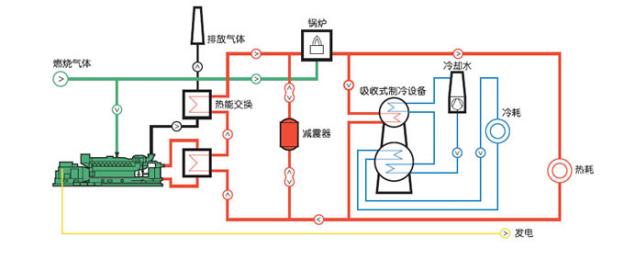 冷熱電三聯供的分布式能源