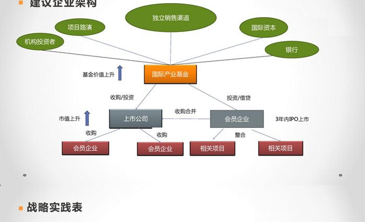 世界华商基金运作及上市方案