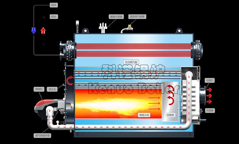 FGR烟气再循环技术
