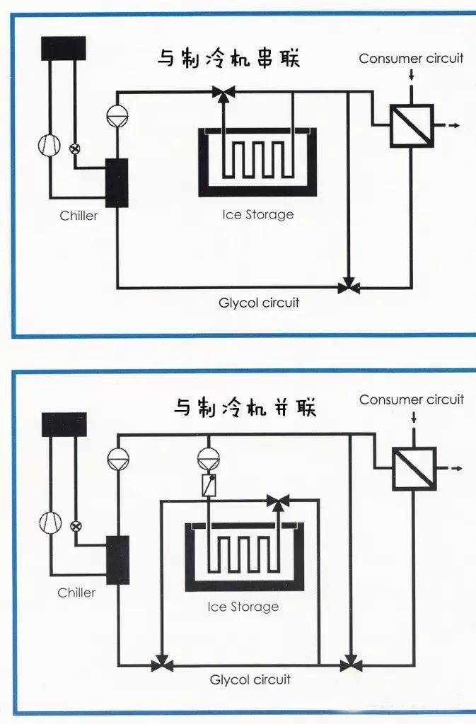 """冰上芭蕾——""""冰蓄冷""""技术"""