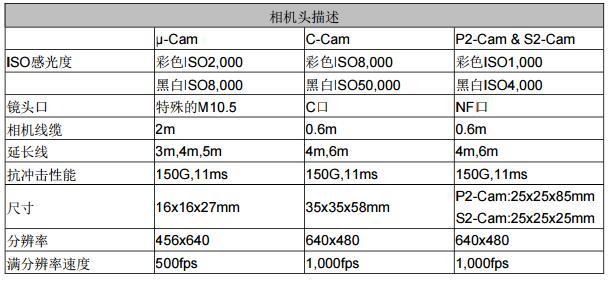 高速摄像机 Q5相机头μ-Cam