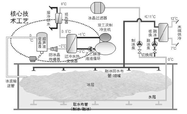 专业分享|冰蓄冷空调的发展简史