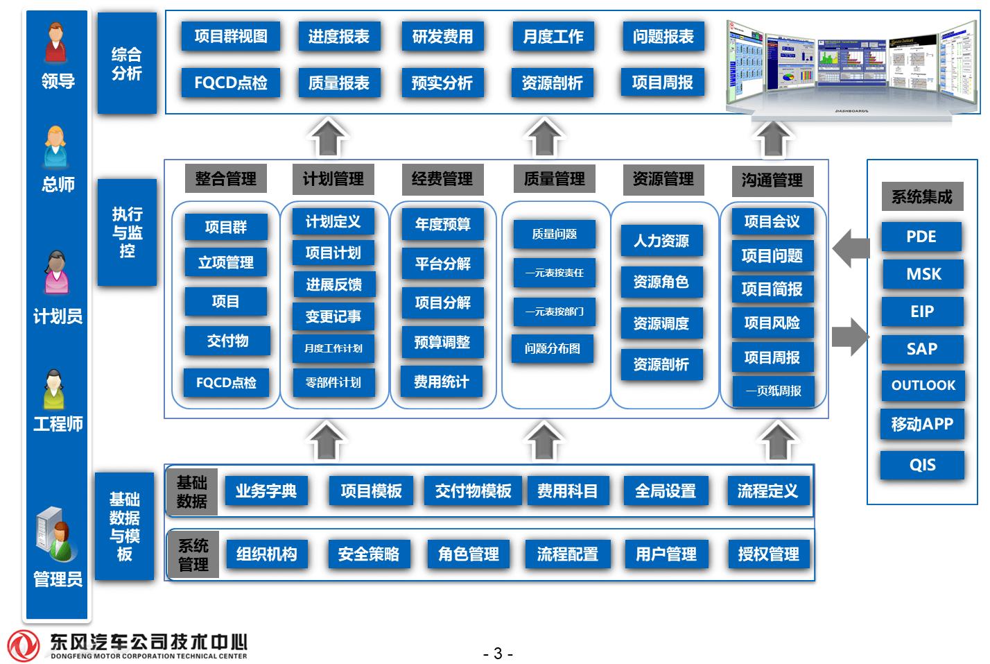 【贺】东风汽车公司技术中心PAM万博最新体育app顺利通过上线评审