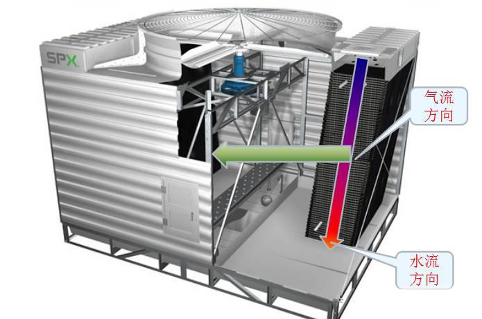 中央空调系统的原理与构成