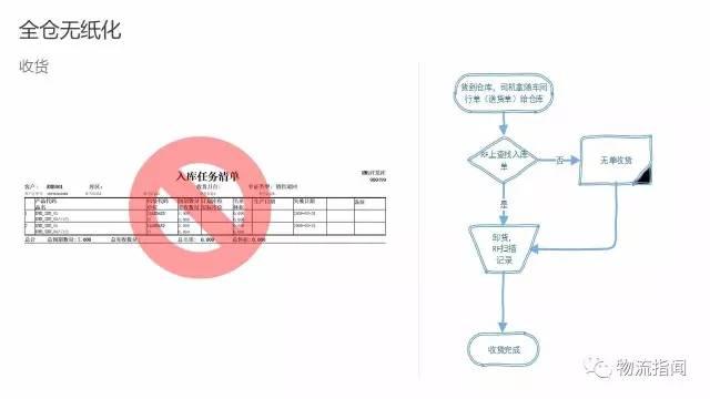 物流园区专题 | 老司机带路,17页PPT讲透如何实现全仓无纸化!