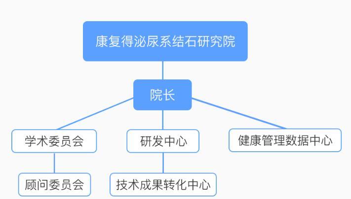 研究院管理体系