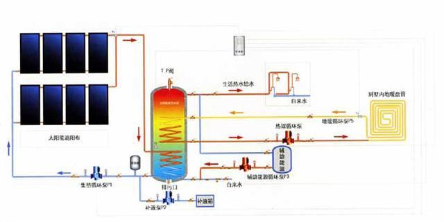 空调节能技术探讨与发展