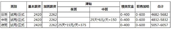 广达上海制造城(QSMC)【招聘】