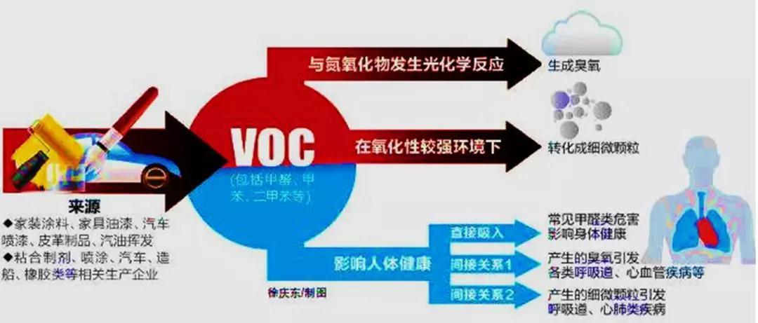 """当""""危废""""遇上""""VOCs""""—闲聊危废处置领域VOCs监测"""