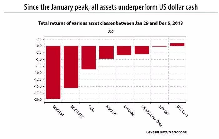 几乎所有资产都在跌!为什么2018年如此艰难?