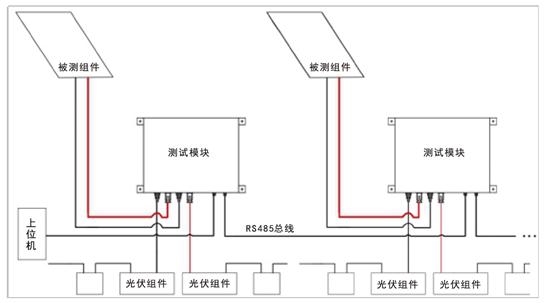 多通道光伏组件/串评测系统PV500