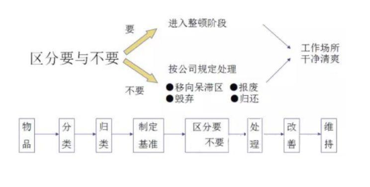 【精益百科】生产车间现场管理(干货)