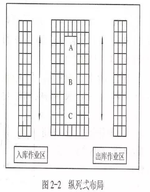 物流园区专题 | 图解:仓库布局优化-纵-横-斜-立体
