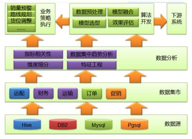 智慧物流 | 苏宁智能运输路线技术设计