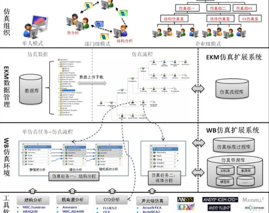 SDM协同仿真平台