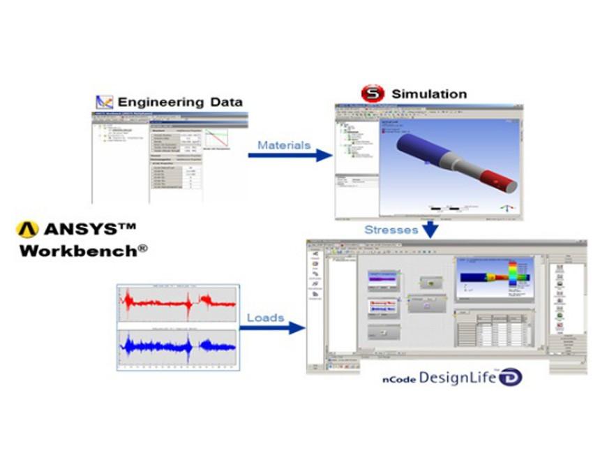 ANSYS nCode DesignLife高级疲劳耐久性分析