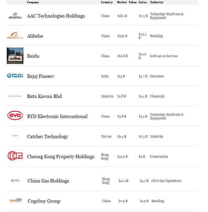 中国贝博手机登录第三次荣登《福布斯》亚洲最佳50家上市公司榜单