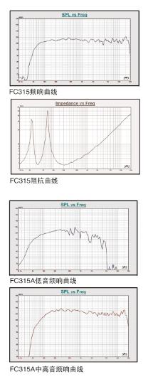 FC315&FC315A