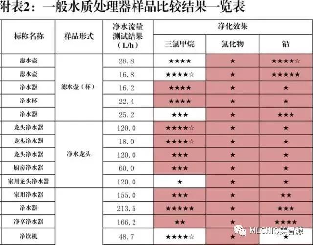 美智源净水器:中国消费者协会推荐大家购买使用纯水机!