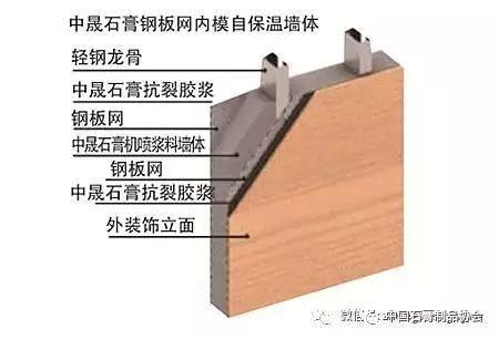 新型墙体材料——betway必威体育官网平台保温墙