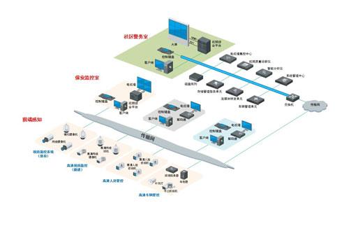 机场安防监控系统