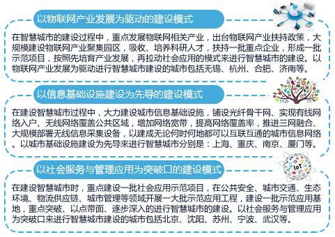 艾尼维尔总裁魏磊先生对智慧城市的智慧解析