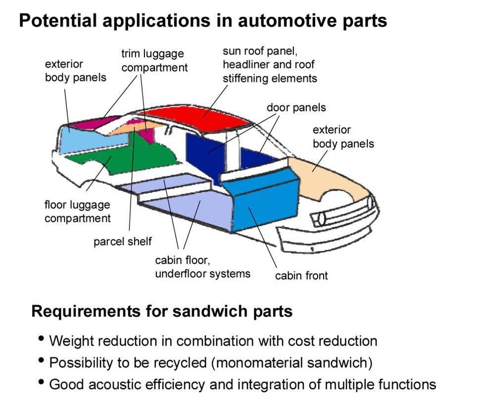 本田冠道的选择,荷力胜蜂窝复合材料助力汽车轻量化