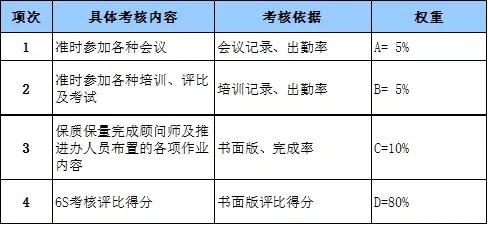 【精益百科】6S管理奖惩实施办法