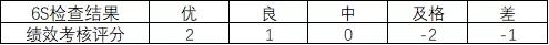 【精益百科】行政部门6S管理办法